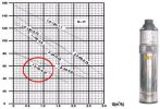 Búvárszivattyú (csavar) 4QGDa1,2-50-37, 100 mm, 230 V
