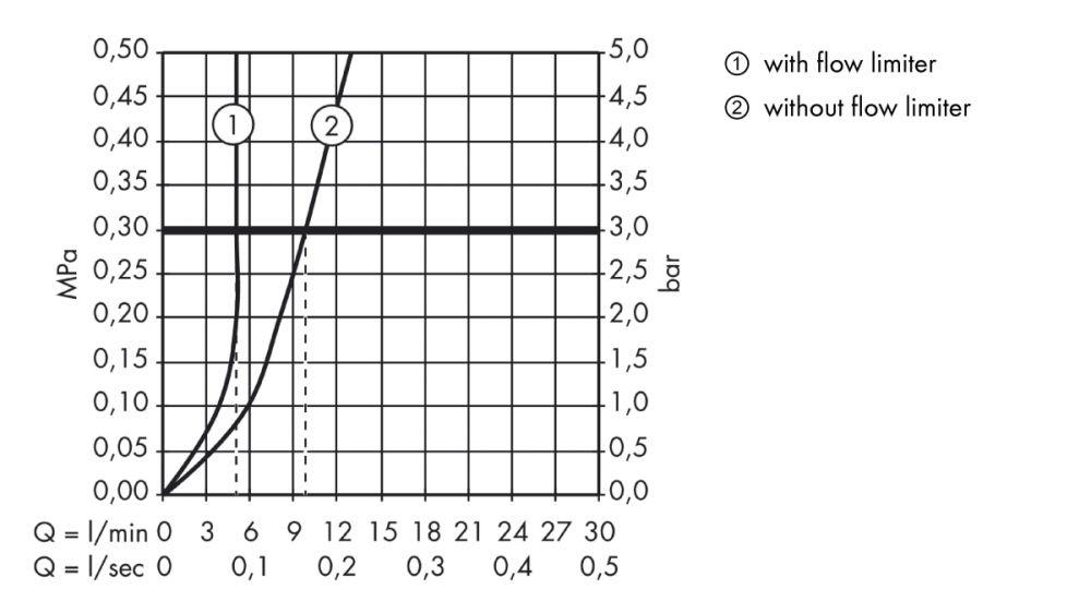 HansGrohe AXOR  Starck X Egykaros mosdócsaptelep mosdótálhoz 300 mm DN15 / króm /  lefolyó-garnitúra nélkül / 10080000 / 10080 000