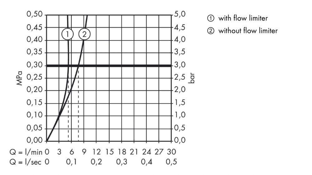 HansGrohe AXOR  Starck Elektromos mosdócsaptelep DN15 / 230 V-os csatlakozással / króm / 10145000 / 10145 000