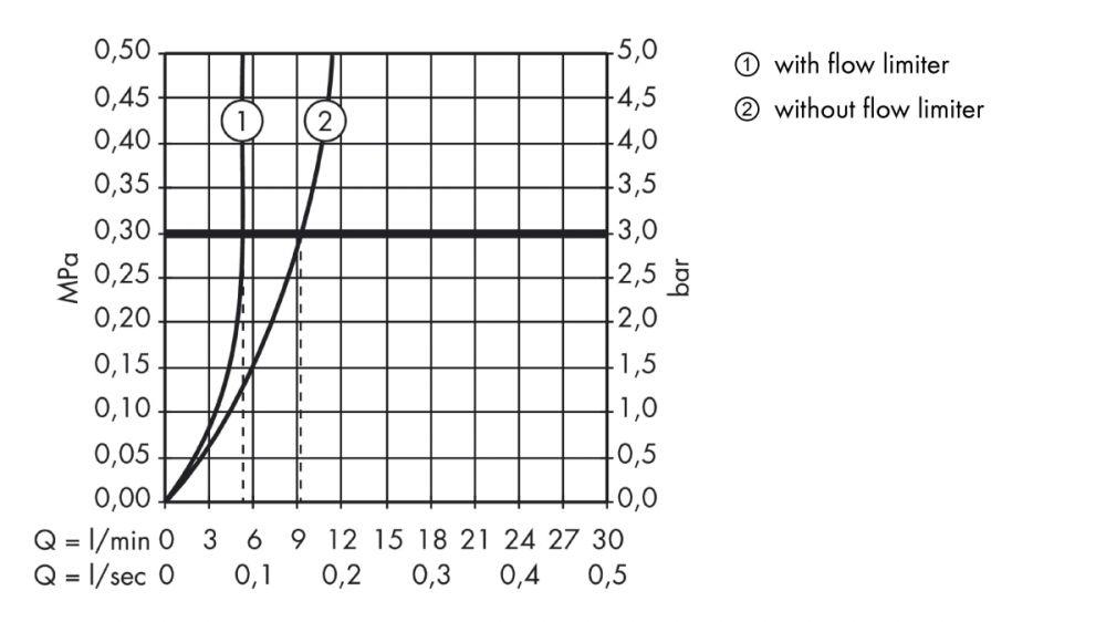 HansGrohe AXOR  Starck 3-lyukú mosdócsaptelep falsík alatti szereléshez DN15 / 125 mm-es kifolyóval / fali szereléshez / króm / 10313000 / 10313 000
