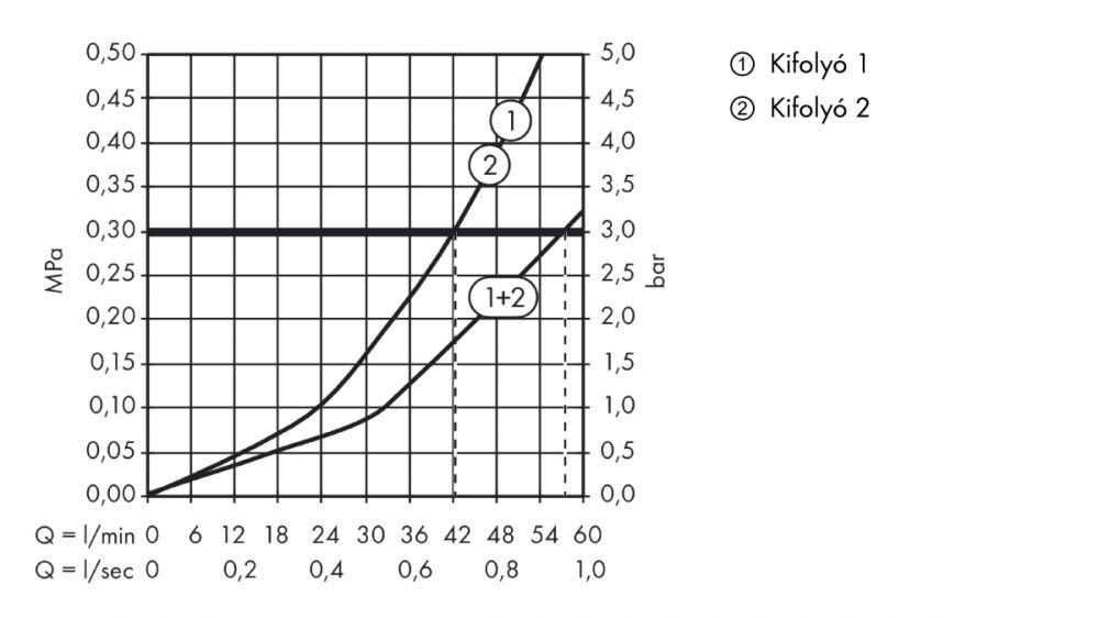 HansGrohe AXOR  Starck Highlow termosztátos csaptelep falsík alatti szereléshez / 59 l/perc / króm / 10715000 / 10715 000