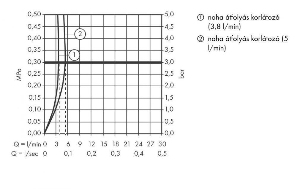 HansGrohe Elektronikus mosdócsaptelep / hőfok szabályozóval, elemes működésű / 12171000 / 12171 000