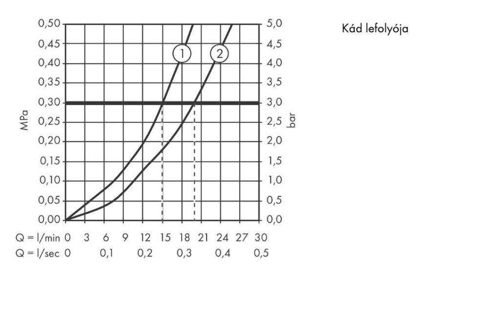 Hansgrohe ShowerTablet Select 700 / falsíkon kívüli termosztátos kádcsaptelep / 13183400 / 13183 400