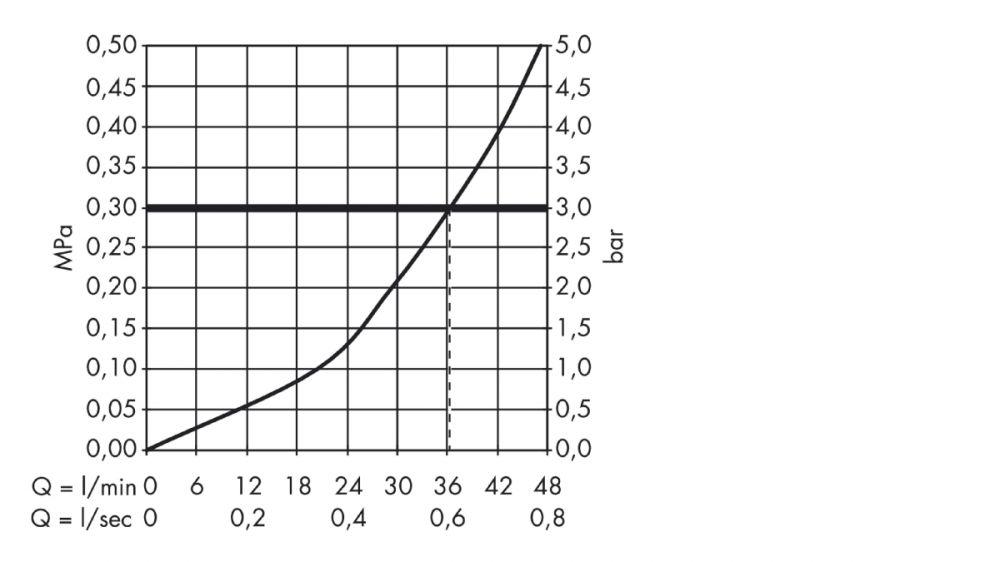 HansGrohe Ecostat S termosztátos csaptelep színkészlet falsík alatti szereléshez / króm / 15711000 / 15711 000