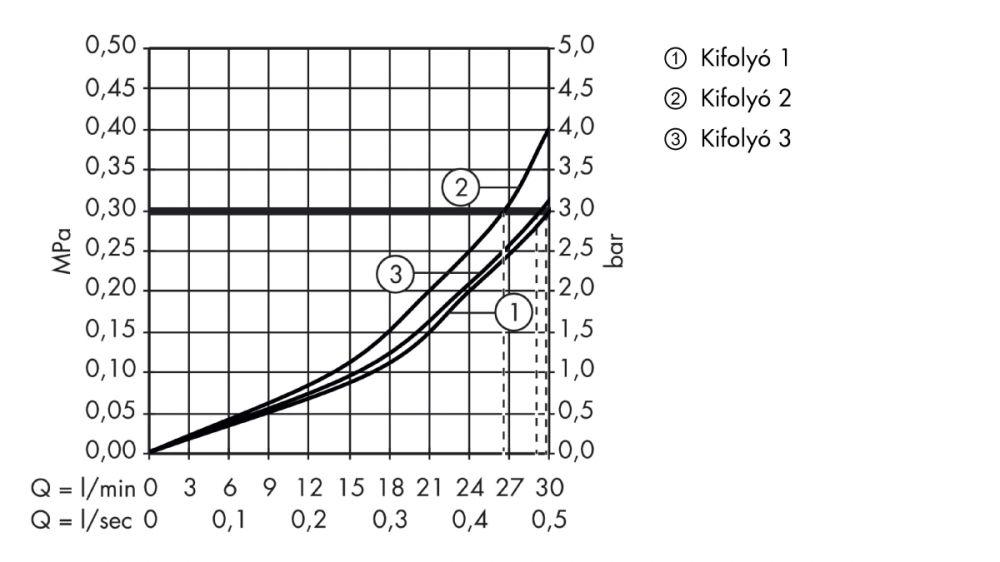 HansGrohe ShowerSelect szelep / falsík alatti szereléshez / 3 fogyasztóhoz / 15764000 / 15764 000