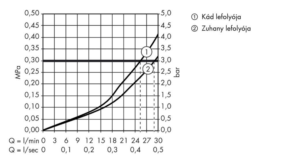 HansGrohe PuraVida Falsík alatti termosztát színkészlet / elzáró- és váltószeleppel / fehér-króm / 15771400 / 15771 400