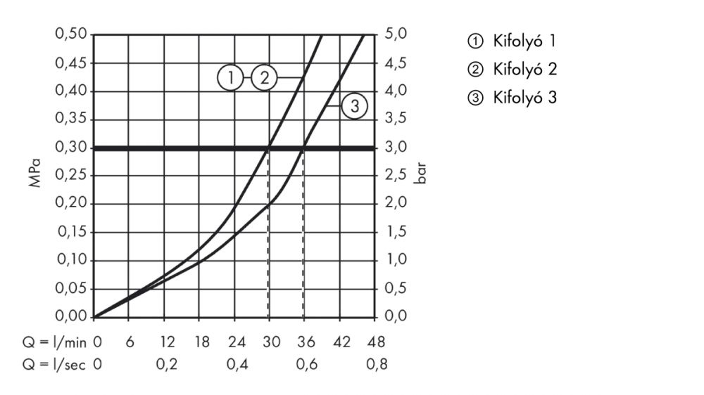 HansGrohe PuraVida iControl falsík alatti elzáró- és váltószelep színkészlet DN20 / PuraVida-hoz / fehér-króm / 15777400 / 15777 400