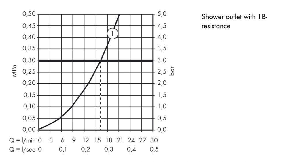 HansGrohe AXOR Montreux Termosztátos zuhanycsaptelep / falsíkon kívüli szereléshez / DN15 / szálcsiszolt nikkel / 16261820 / 16261 820