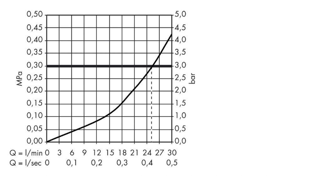 HansGrohe AXOR Montreux Termosztátos színkészlet / falsík alatti szereléshez elzárószeleppel / króm / 16800000 / 16800 000