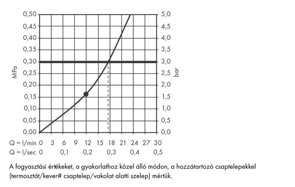 HansGrohe Rainmaker  Select 460 / 1jet fejzuhany zuhanykarral 450 mm / 24003400 / 24003 400