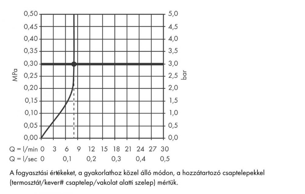 HansGrohe Rainmaker Select 460 / 1jet fejzuhany EcoSmart 9 liter/perc zuhanykarral 450 mm / 24013400 / 24013 400