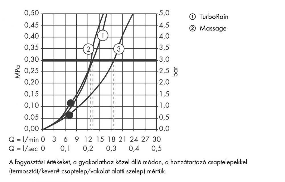 HansGrohe Crometta 100 Multi kézizuhany / 26823400 / 26823 400