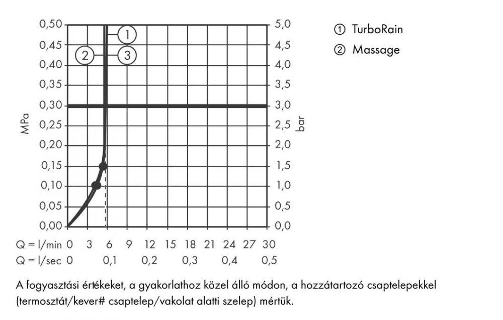 HansGrohe Crometta 100 Multi kézizuhany EcoSmart 9 liter/perc / 26826400 / 26826 400