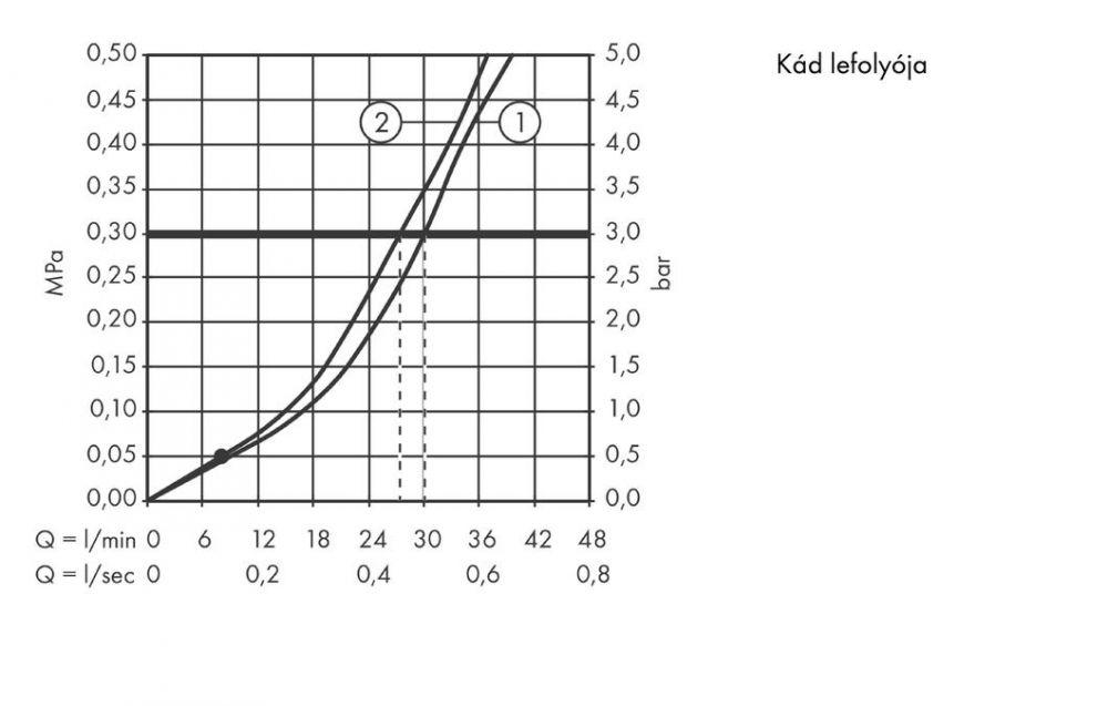 HansGrohe Focus E2 / Egykaros, falsík alatti kádcsaptelep színkészlet / króm / 31947000 / 31947 000