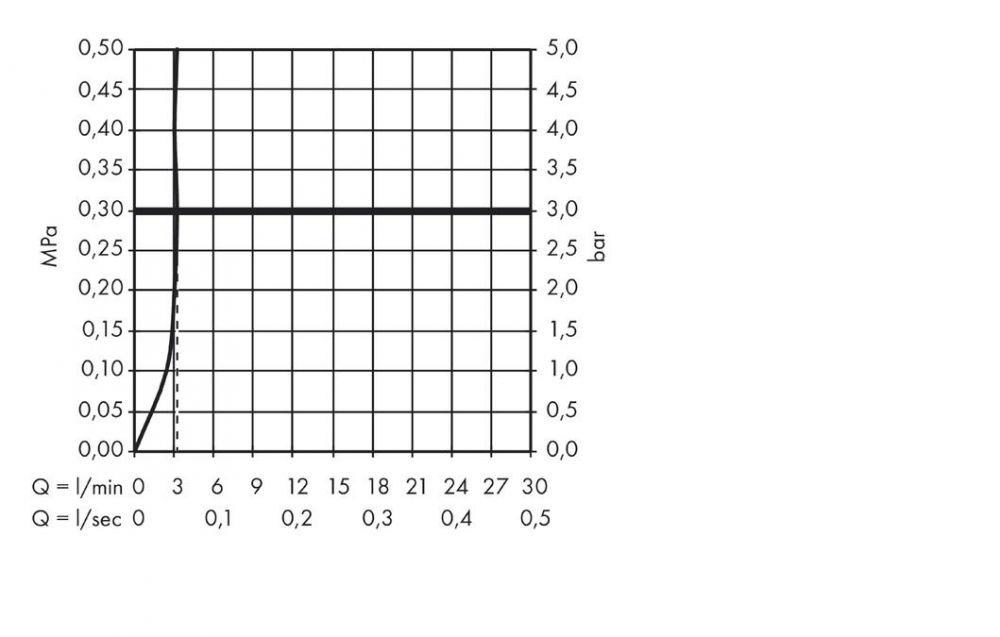 HansGrohe HG Focus mosdócsaptelep 70 LowFlow leeresztő nélkül / króm / 31952000 / 31952 000