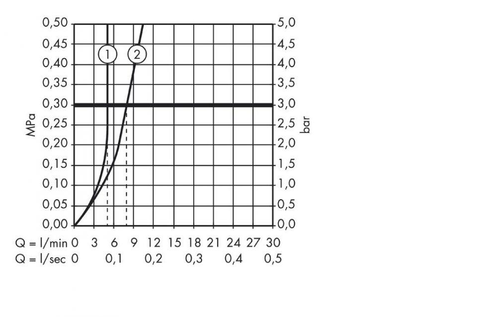 HansGrohe Talis S2 Egykaros mosdócsaptelep DN15, 120°-ban elforgatermosztátosató, króm / 32082000 / 32082 000