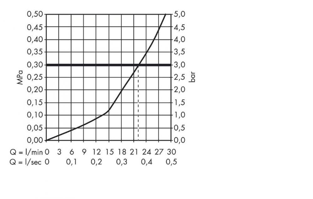 HansGrohe Talis S2 3-lyukú peremre szerelhető kádcsaptelep DN15, króm / 32313000 / 32313 000