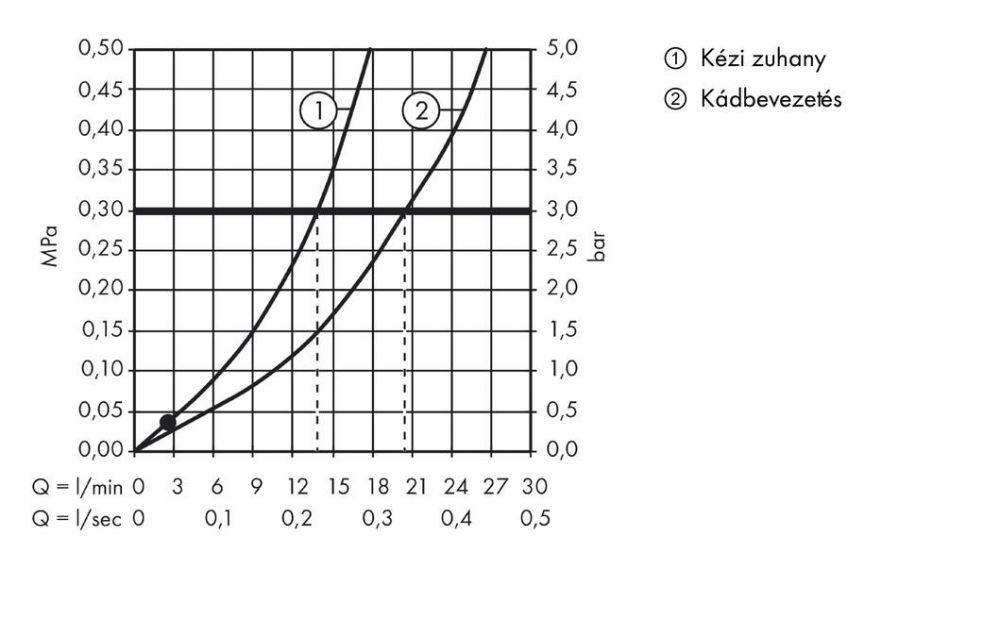 HansGrohe Talis S2 4-lyukú peremre szerelhető kádcsaptelep, króm / 32314000 / 32314 000