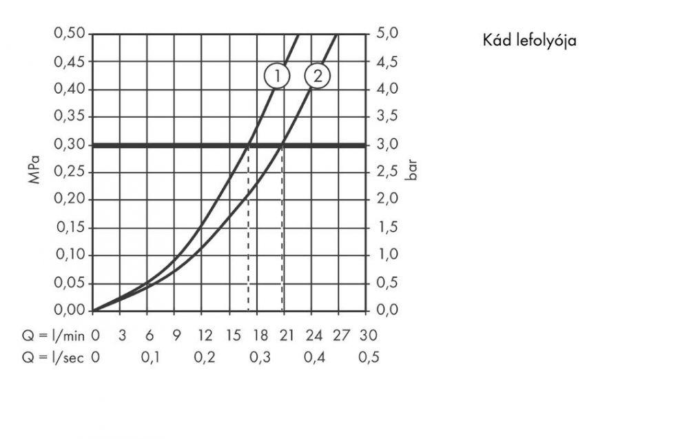HansGrohe Citterio M Termosztátos kádcsaptelep falsíkon kívüli szereléshez DN15, króm / 34435000 / 34435 000
