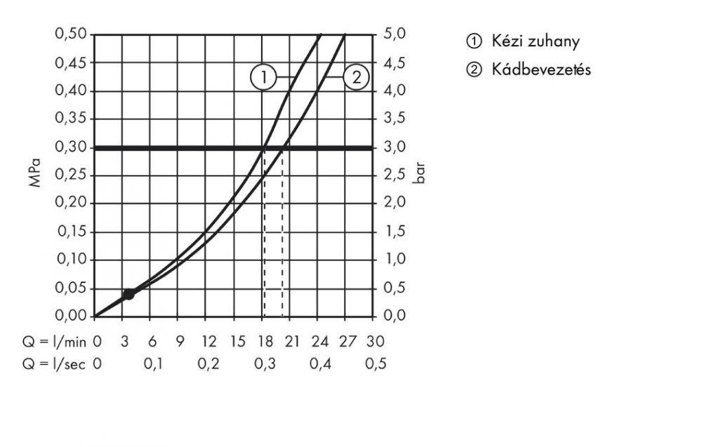 HansGrohe Citterio M 4-lyukú, peremre szerelhető kádcsaptelep DN15, króm / 34444000 / 34444 000