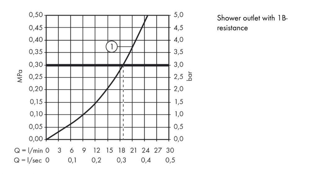 HansGrohe Citterio M Egykaros zuhanycsaptelep falsíkon kívüli szereléshez DN15, króm / 34620000 / 34620 000