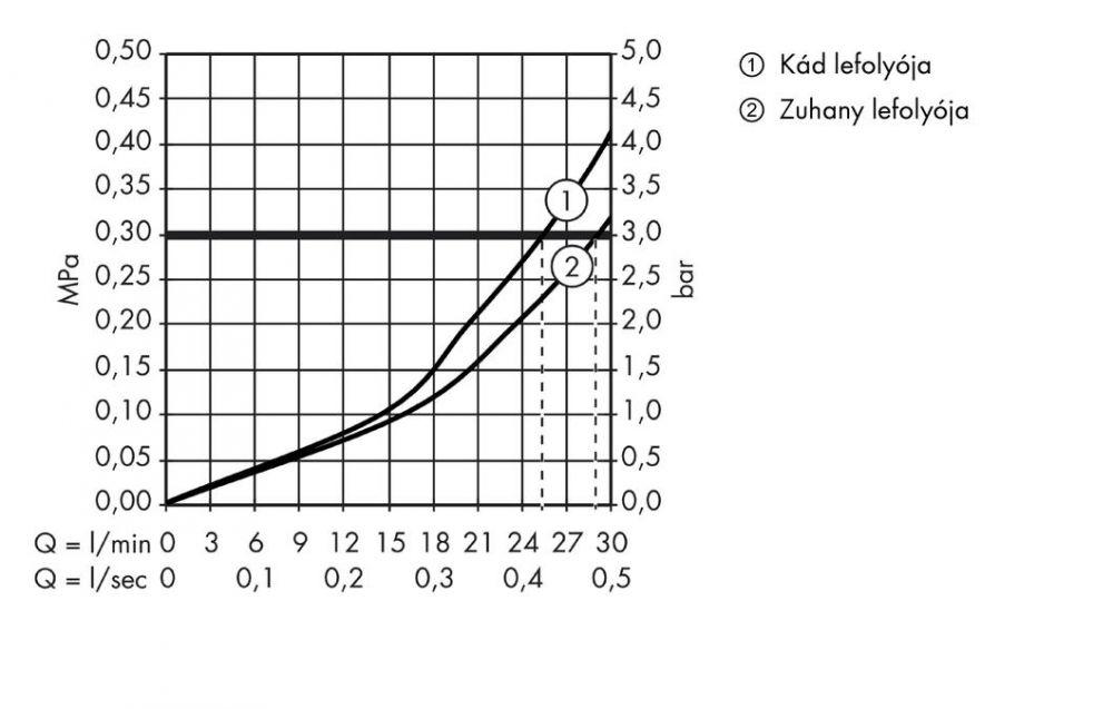 HansGrohe Citterio M Termosztátos csaptelep falsík alatti szereléshez elzáró- és váltószeleppel, króm / 34725000 / 34725 000