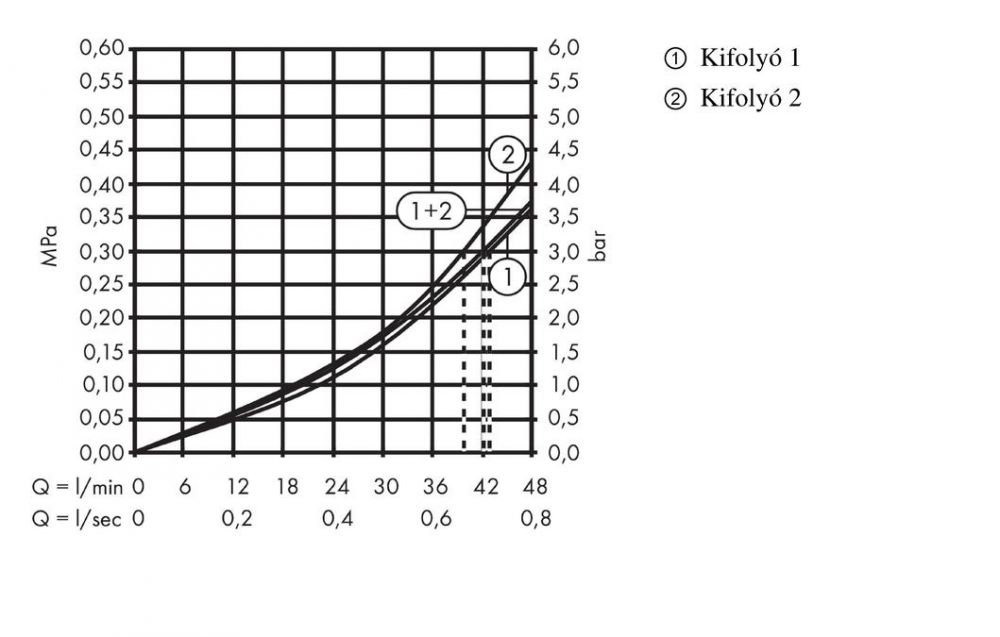 HansGrohe Falsík alatti termosztátos modul 38 x 12, 2 fogyasztóhoz / 36703000 / 36703 000