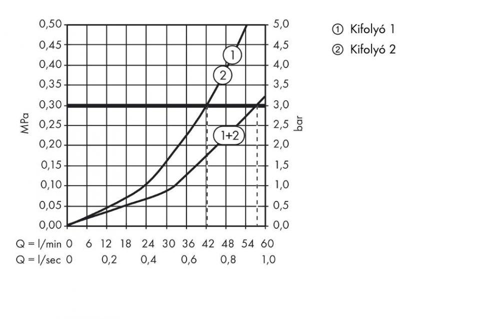 HansGrohe Axor ShowerSelect Round falsík alatti highflow termosztátos csaptelep / 36721000 / 36721 000