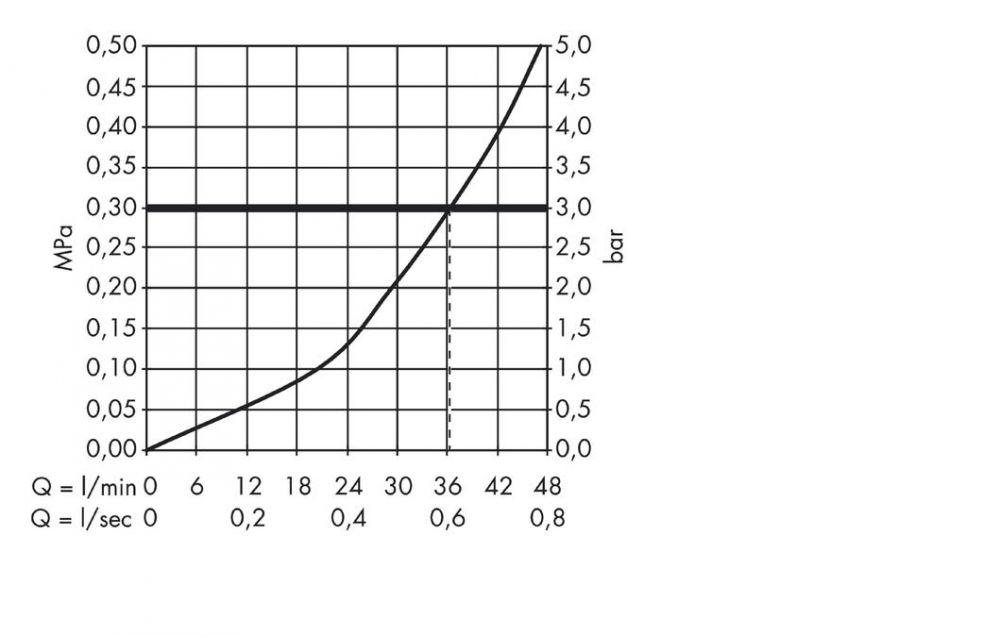 HansGrohe Uno Termosztátos csaptelep falsík alatti szereléshez, króm / 38375000 / 38375 000
