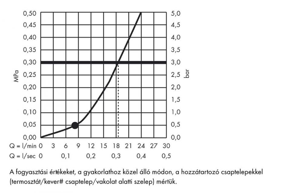 HansGrohe Uno 4-lyukú, peremre szerelhető kádcsaptelep DN15, króm / 38444000 / 38444 000