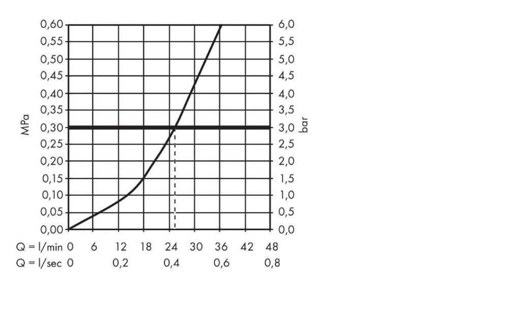 HansGrohe Uno Termosztátos csaptelep falsík alatti szereléshez, elzárószeleppel, króm / 38700000 / 38700 000