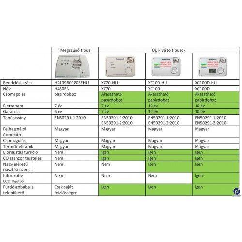 HONEYWELL XC70 CO / szén-monoxid érzékelő / detektor / riasztó / vészjelző, H450 utódja, XC70-HU
