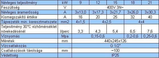 RADECO / KOSPEL PPH2 HYDRAULIC 9 kW-os 400V elektromos átfolyós vízmelegítő