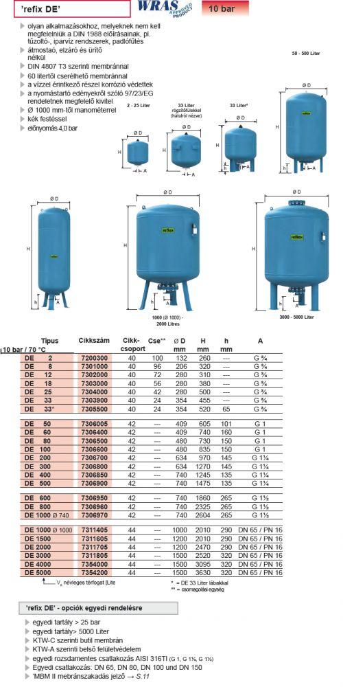 REFLEX Refix DE 500 l-es ivóvíz / ivóvizes tágulási tartály, 10 bar / 7306900