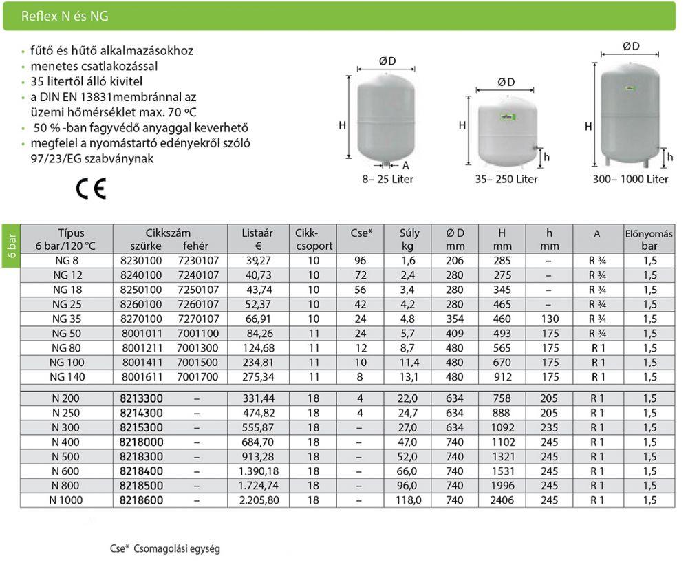 REFLEX N / NG 50 fűtési zárt tágulási tartály 50 l-es, 50 literes, 8001011
