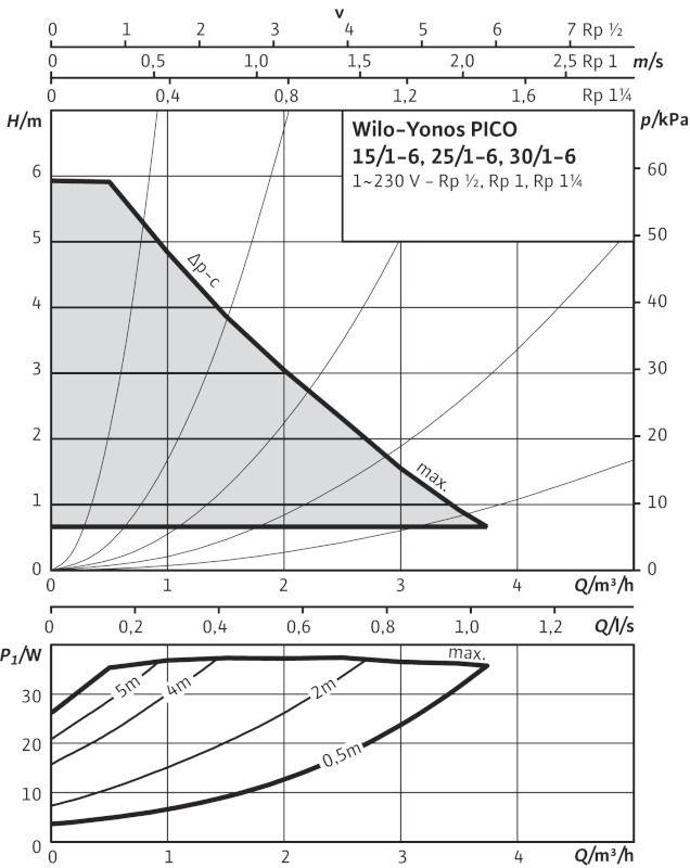 WILO Yonos PICO 25/1-6 Nedvestengelyű fűtési keringető szivattyú, energiatakarékos / 4164032