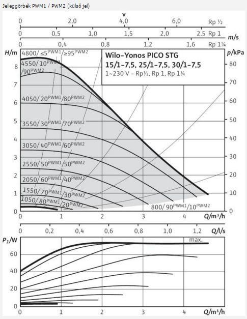 WILO Yonos Pico STG 25/1-7,5 nedvestengelyű keringetőszivattyú / szivattyú, menetes csatlakozással, beépített elektronikus teljesítményszabályozás, 4527504 (Star-ST 15/6 (4056946) régi)