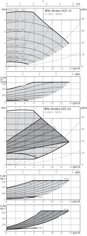 WILO Stratos 32/1-12 Nedvestengelyű fűtési keringető szivattyú / 2090452