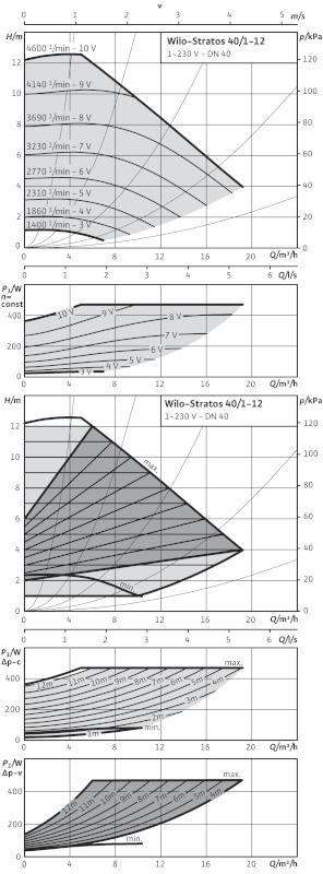 WILO Stratos 40/1-12 Nedvestengelyű fűtési keringető szivattyú / 2090455