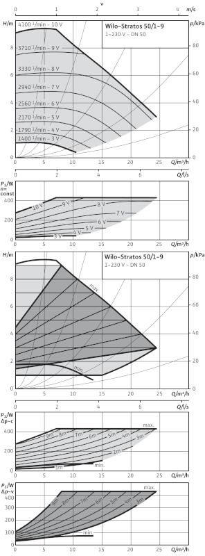 WILO Stratos 50/1-9 Nedvestengelyű fűtési keringető szivattyú / 2090457