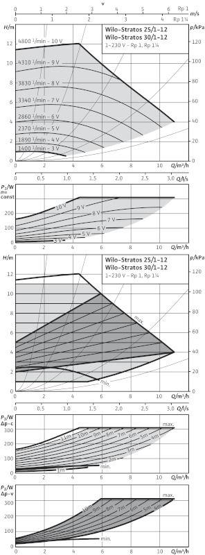 WILO Stratos 30/1-12 PN16 Nedvestengelyű fűtési keringető szivattyú / 2072567