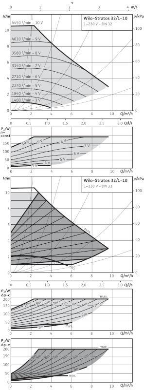 WILO Stratos 32/1-10 PN16 Nedvestengelyű fűtési keringető szivattyú / 2110124