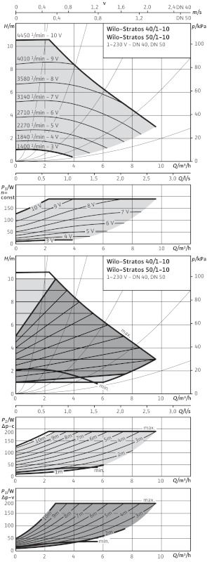 WILO Stratos 50/1-10 PN16 Nedvestengelyű fűtési keringető szivattyú / 2120729