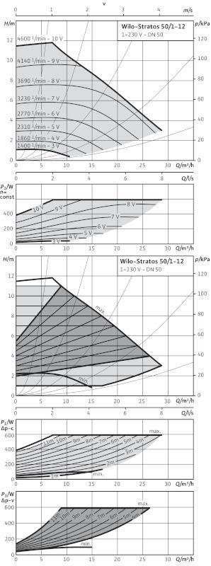 WILO Stratos 50/1-12 PN16 Nedvestengelyű fűtési keringető szivattyú / 2063361