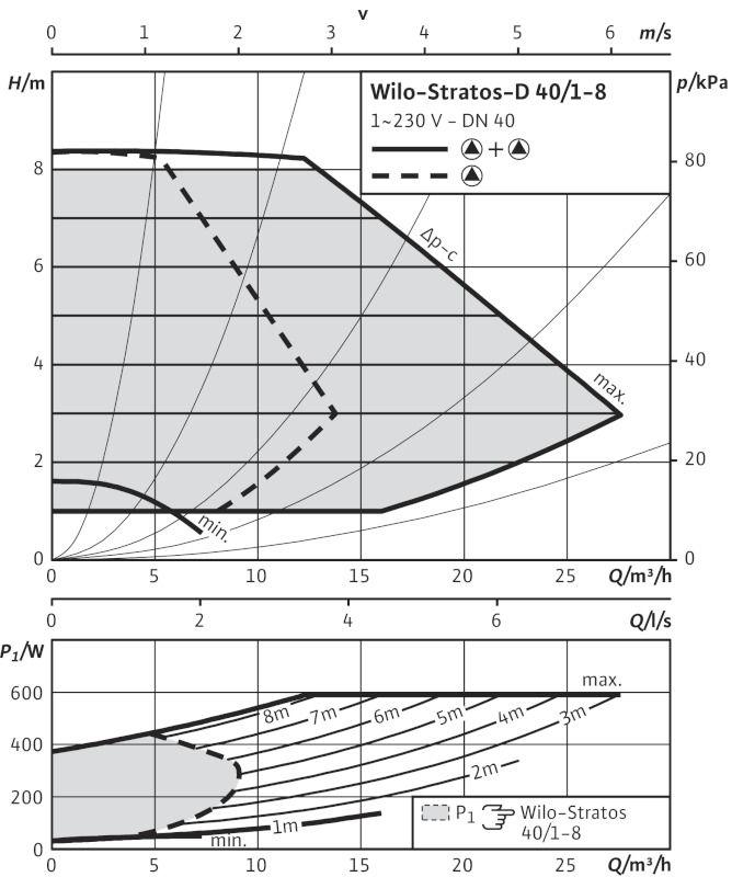 WILO Stratos-D 40/1-8 Nedvestengelyű fűtési keringető szivattyú / 2090463