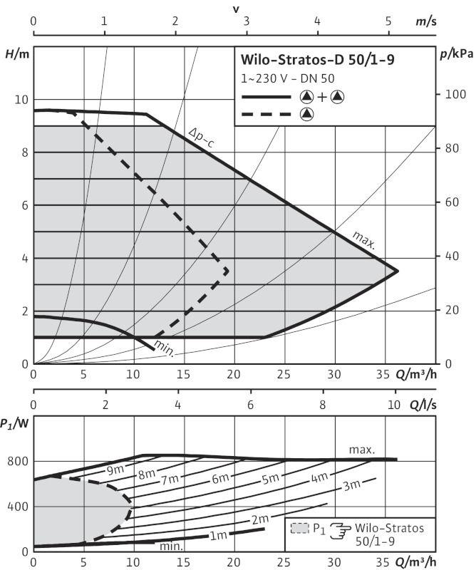 WILO Stratos-D 50/1-9 Nedvestengelyű fűtési keringető szivattyú / 2090466