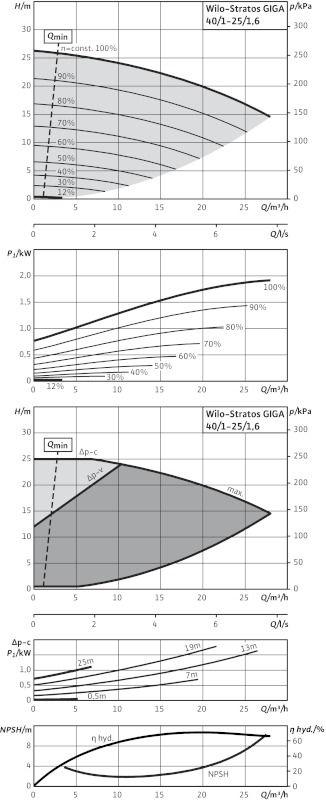WILO Stratos GIGA 40/1-25/1,6 Nagyhatásfokú inline szivattyú EC-motorral / 2117130