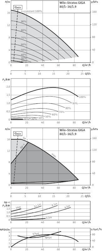 WILO Stratos GIGA 80/1-16/1,9 Nagyhatásfokú inline szivattyú EC-motorral / 2117147
