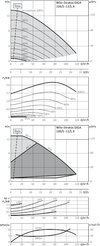 WILO Stratos GIGA 100/1-13/1,9 Nagyhatásfokú inline szivattyú EC-motorral / 2117151