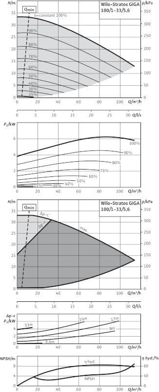 WILO Stratos GIGA 100/1-33/5,6 Nagyhatásfokú inline szivattyú EC-motorral / 2117152
